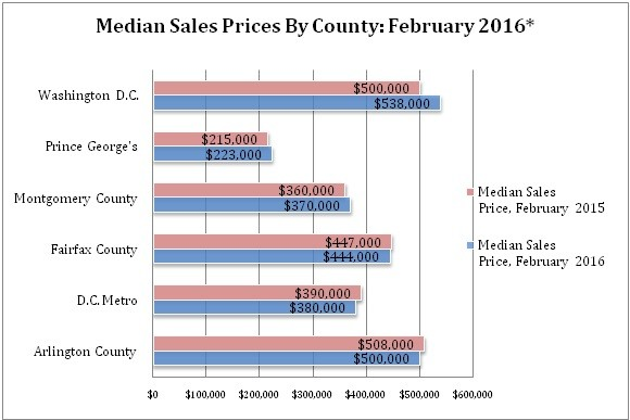 , February 2016 Housing Sales and Market Update  For Washington, D.C. & Surrounding Area