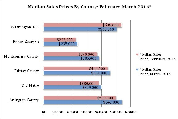 , March 2016 Housing Sales and Market Update  For Washington, D.C. & Surrounding Area