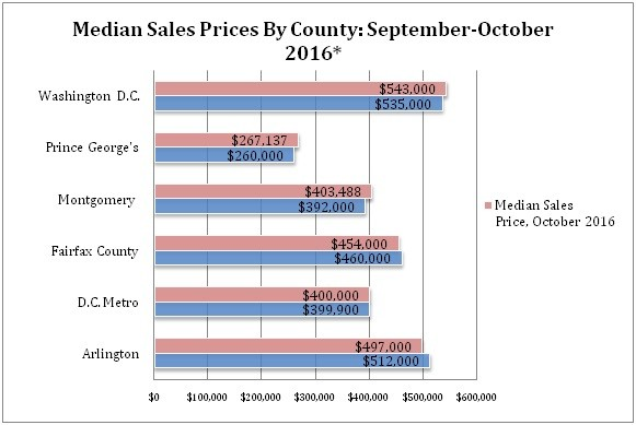 , October 2016 Housing Sales and Market Update For Washington, D.C. & Surrounding Area