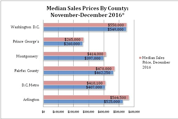 , December 2016 Housing Sales and Market Update  For Washington, D.C. & Surrounding Area