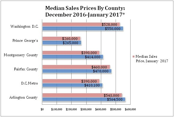 , January 2017 Housing Sales and Market Update For Washington, D.C. & Surrounding Area