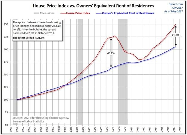 , August 2017 Monthly Housing Market Update